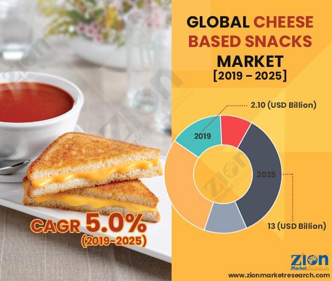 Cheese Based Snacks