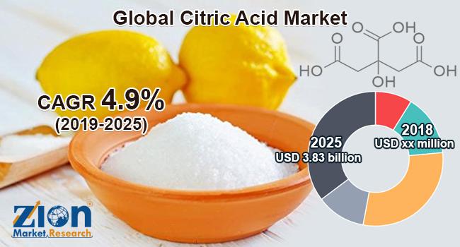 Global Citric Acid Market