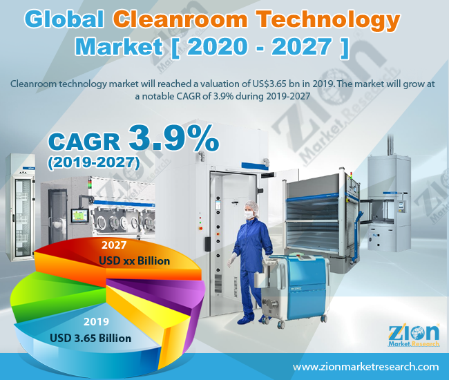 Global Cleanroom Technology Market