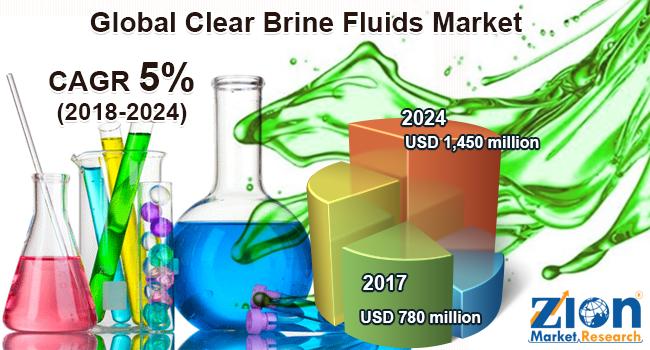 Clear Brine Fluids Market