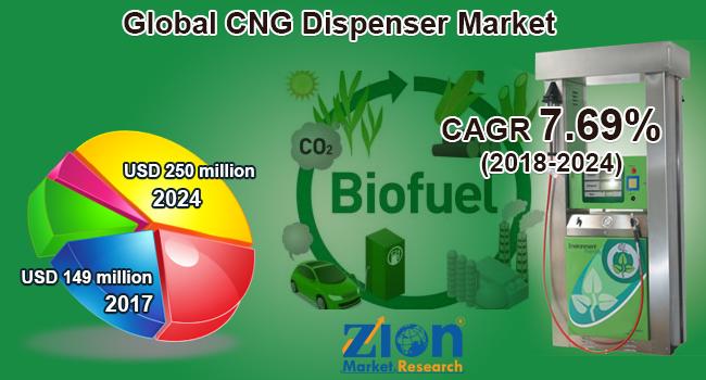 Global CNG Dispenser Market