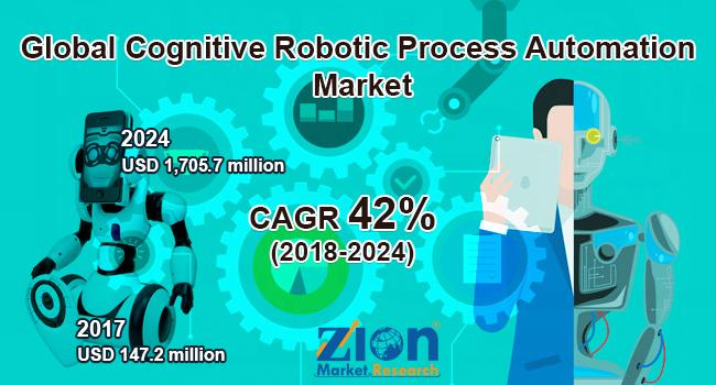 Global Cognitive Robotic Process Automation Market