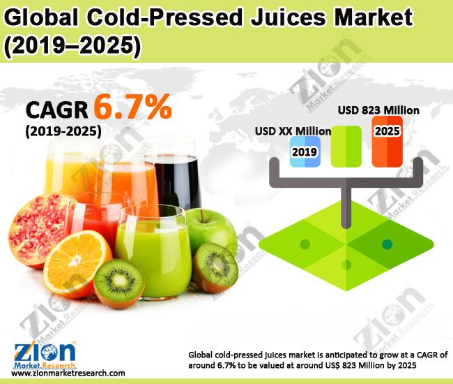 Global Cold-Pressed Juices Market