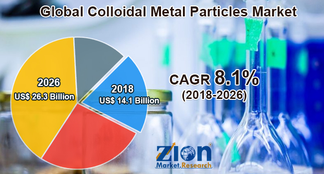 Global Colloidal Metal Particles Market