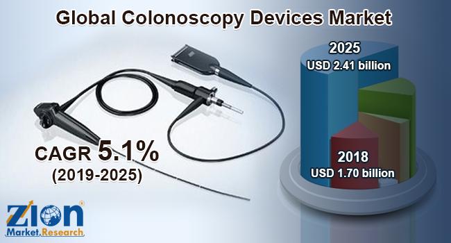 Global Colonoscopy Devices Market