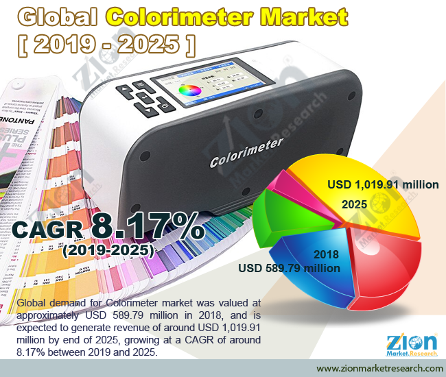 Global Colorimeter Market