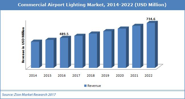 Commercial-Airport-Lighting-Market.