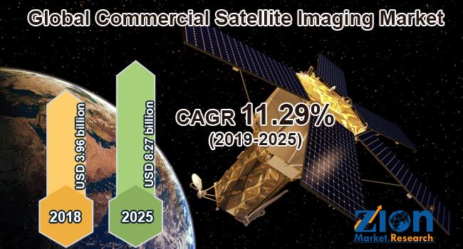 Global Commercial Satellite Imaging Market