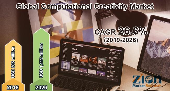 Global Computational Creativity Market