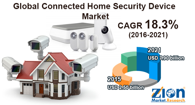 Global Connected Home Security Device Market