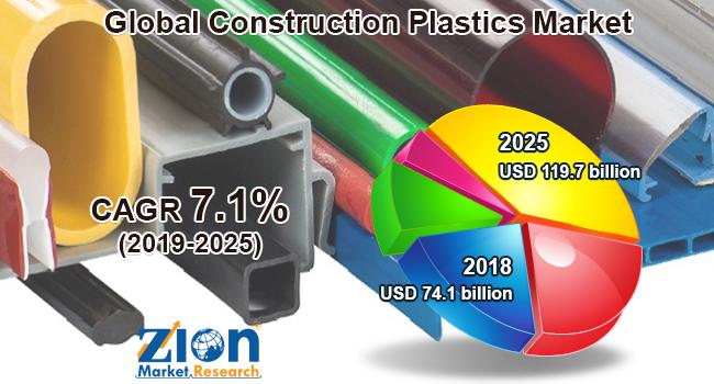Global Construction Plastics Market