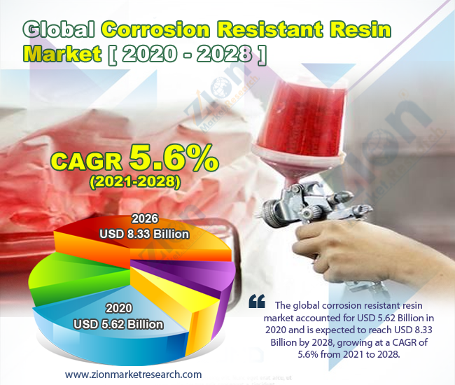 Global Corrosion Resistant Resin Market