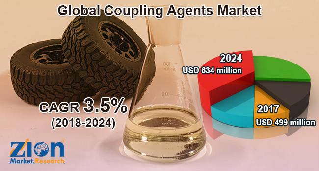 Global Coupling Agents Market