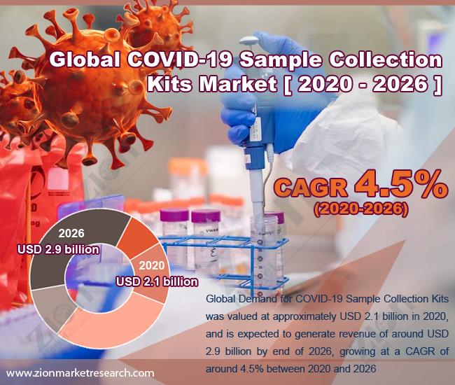 COVID-19 Sample Collection Kits Market
