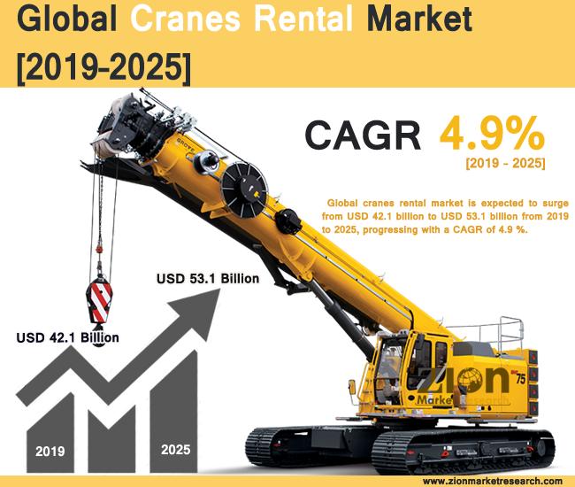Global Cranes Rental Market