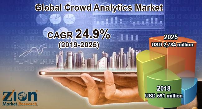 Global Crowd Analytics Market
