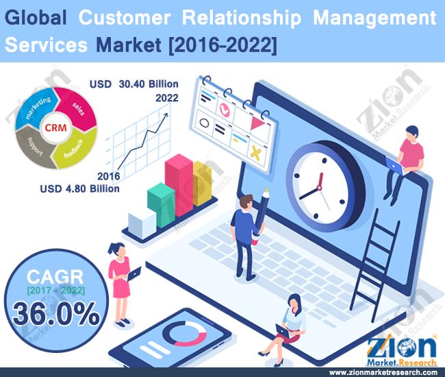 Global Customer Relationship Management Services Market