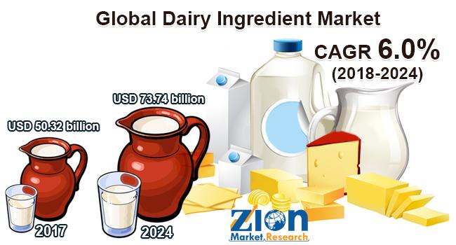 Global Dairy Ingredient Market