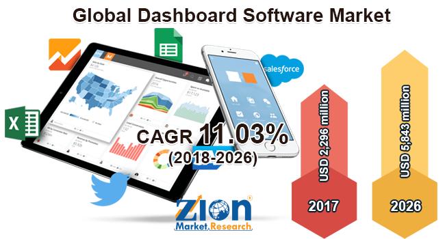 Global Dashboard Software Market