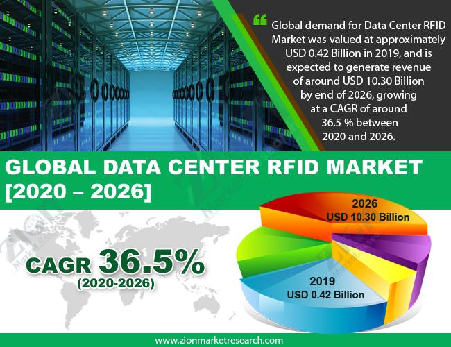 Global Data Center RFID Market