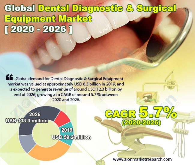 Global Dental Diagnostic & Surgical Equipment Market