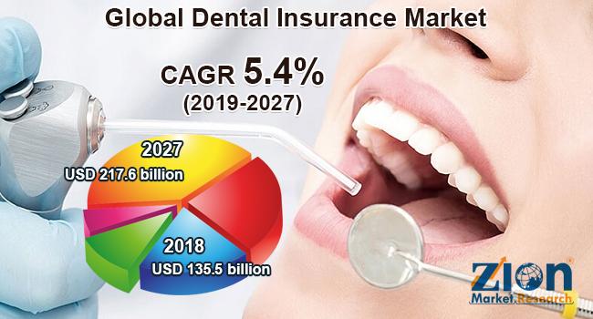 Global Dental Insurance Market