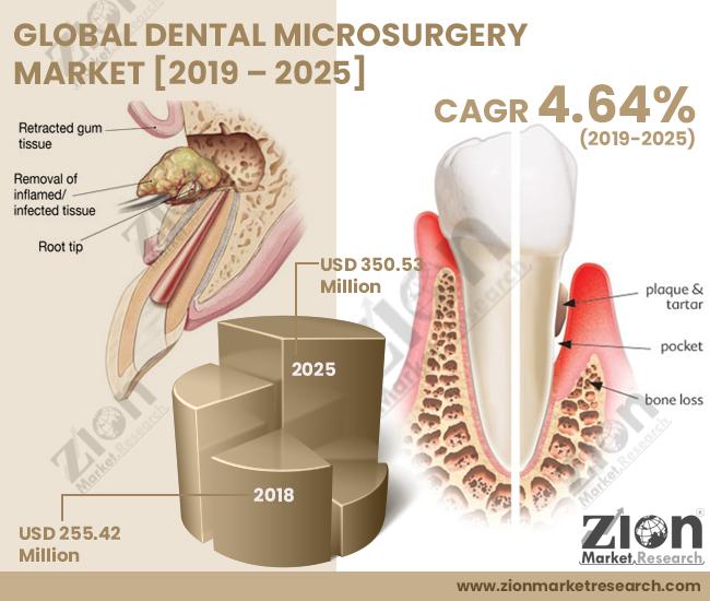 Global Dental Microsurgery Market