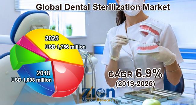 Global Dental Sterilization Market