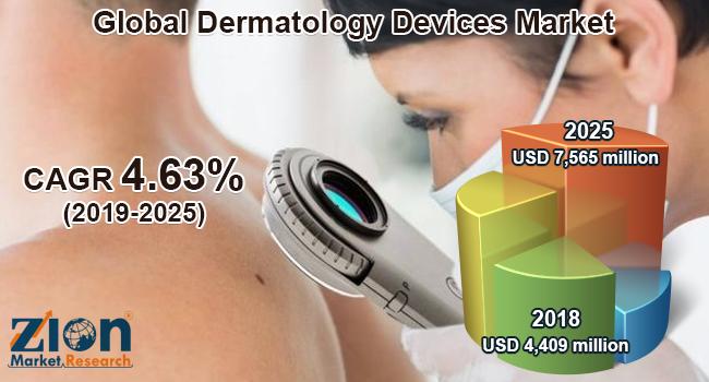 Global Dermatology Devices Market