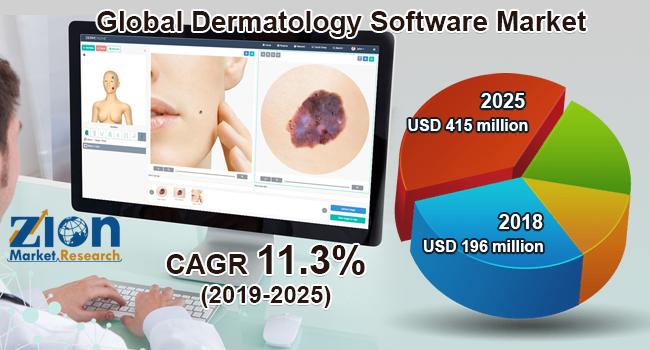 Global Dermatology Software Market