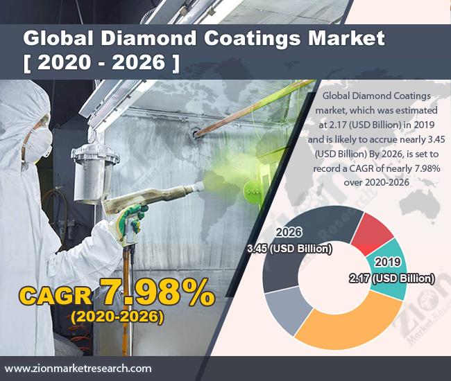 Diamond Coatings Market