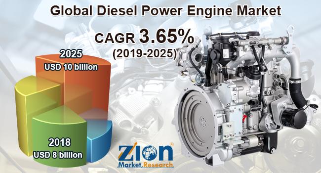 Global Diesel Power Engine Market