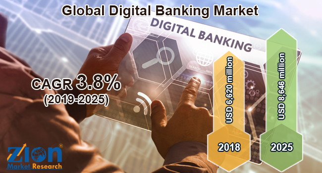 Global Digital Banking Market