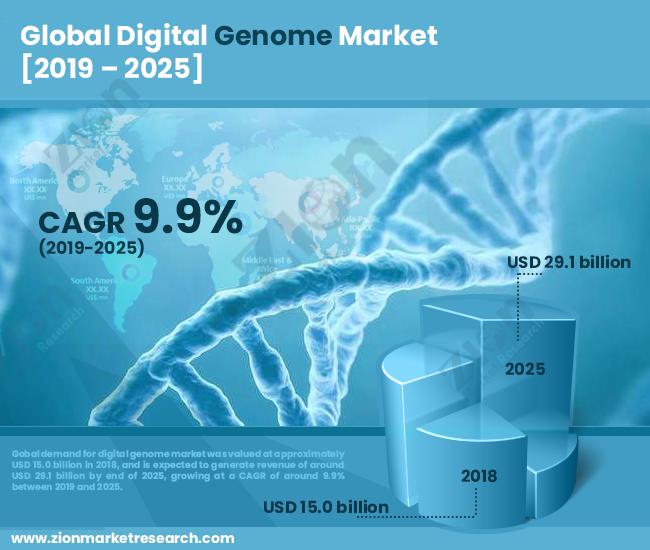 Global Digital Genome Market