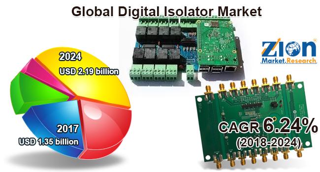 Global Digital Isolator Market