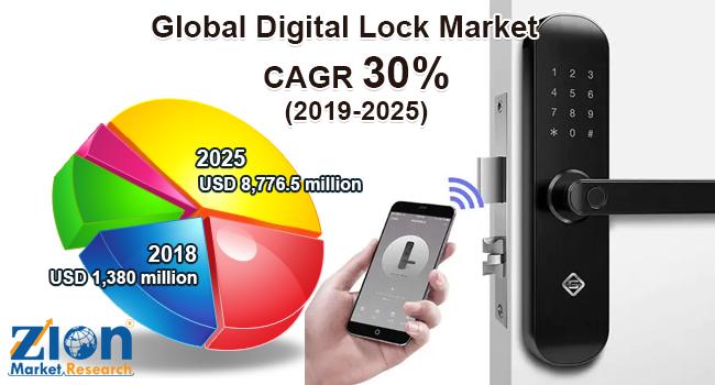 Global Digital Lock Market