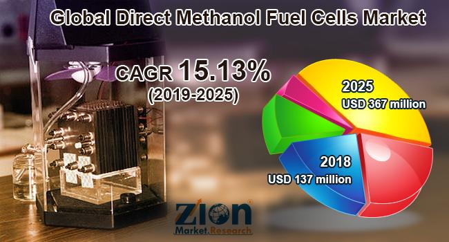 Global Direct Methanol Fuel Cells Market