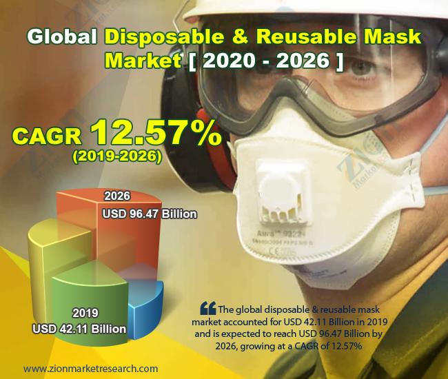 Global Disposable & Reusable Mask Market