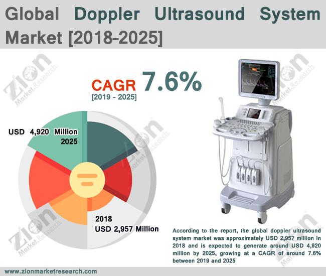 Global Doppler Ultrasound System Market