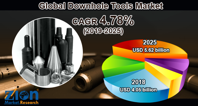 Global Downhole Tools Market