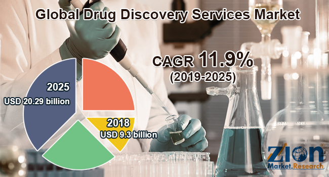 Global Drug Discovery Services Market