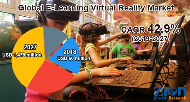 Global E-Learning Virtual Reality Market