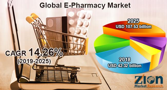 Global E-Pharmacy Market