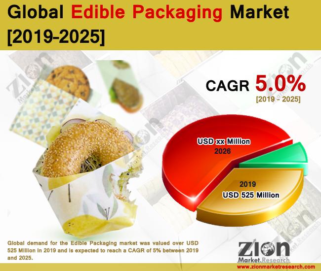 Global Edible Packaging Market