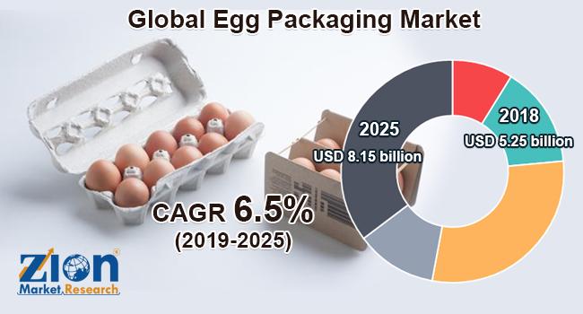 Global Egg Packaging Market