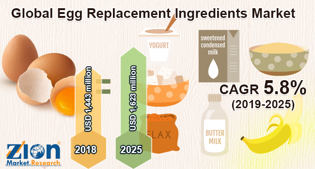 Global Egg Replacement Ingredients Market