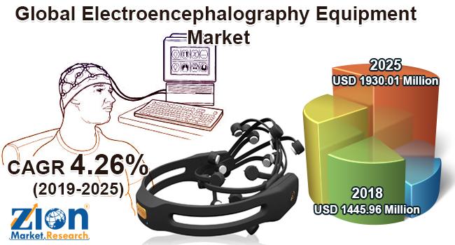 Global Electroencephalography Equipment Market