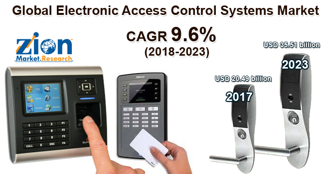 Global Electronic Access Control Systems Market