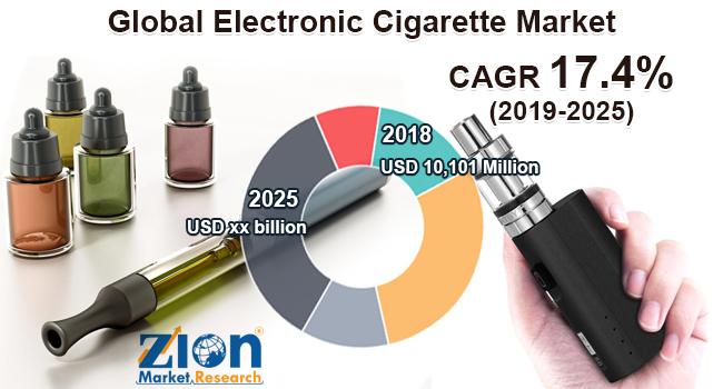Global Electronic Cigarette Market