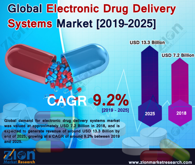 Electronic Drug Delivery Systems